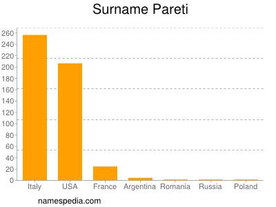 Surname Pareti
