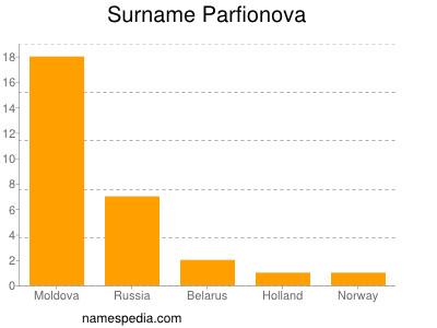 Surname Parfionova