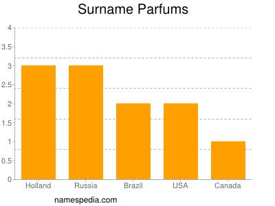 Surname Parfums