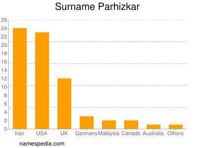 Surname Parhizkar