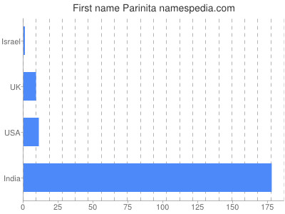 Given name Parinita