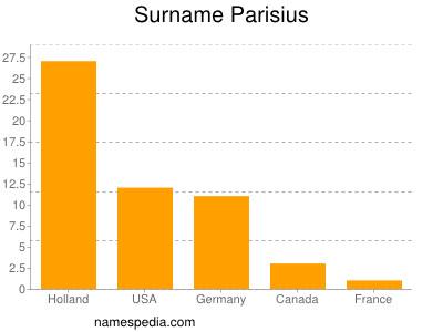 Surname Parisius
