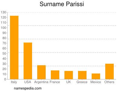Surname Parissi