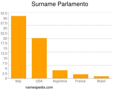 Surname Parlamento