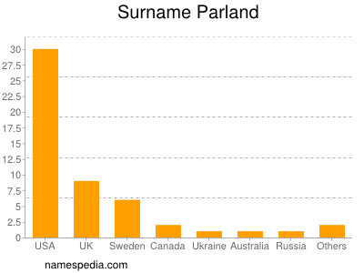 Surname Parland