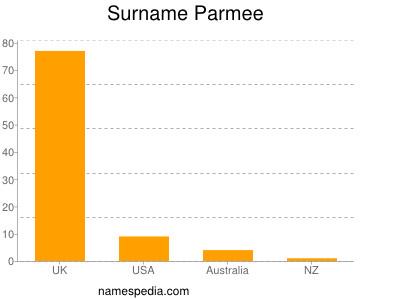 Surname Parmee