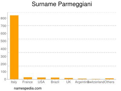 Surname Parmeggiani