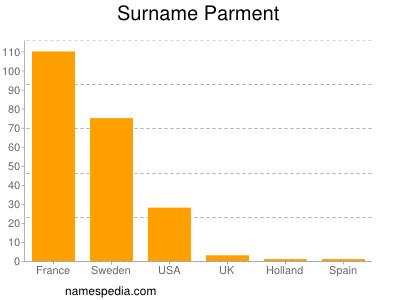 Surname Parment