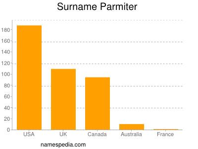 Surname Parmiter