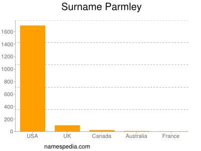 Surname Parmley
