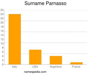 Surname Parnasso