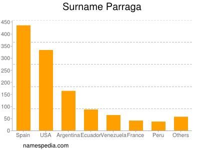 Surname Parraga
