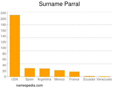 Surname Parral