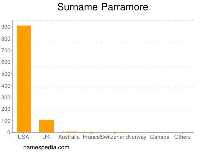 Surname Parramore