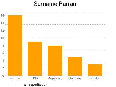 Surname Parrau