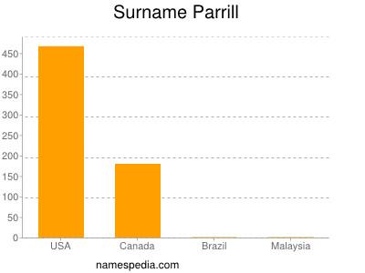Surname Parrill