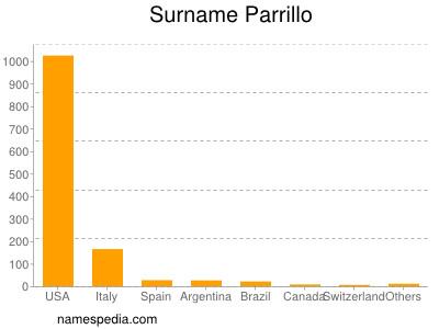 Surname Parrillo