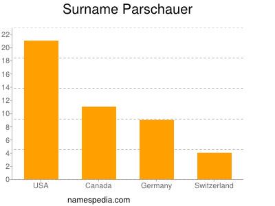 Surname Parschauer