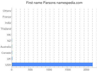 Given name Parsons
