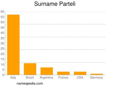 Surname Parteli