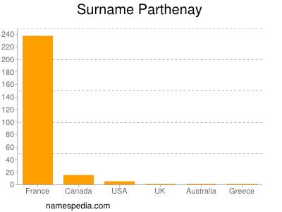 Surname Parthenay