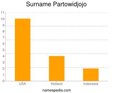 Surname Partowidjojo