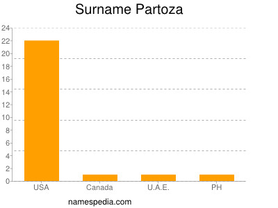 Surname Partoza