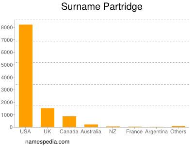 Surname Partridge