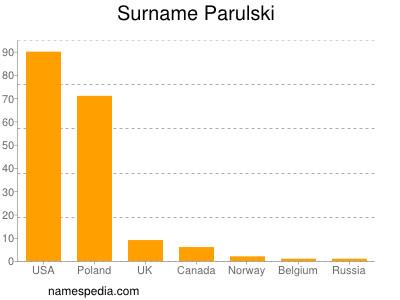 Surname Parulski