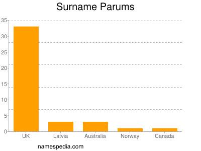 Surname Parums