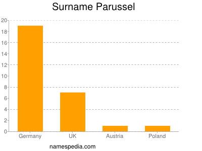 Surname Parussel