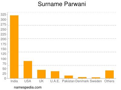 Surname Parwani
