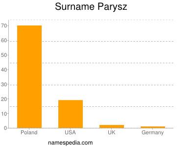 Surname Parysz