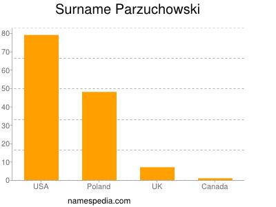Surname Parzuchowski