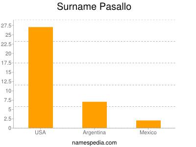 Surname Pasallo