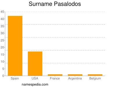 Surname Pasalodos