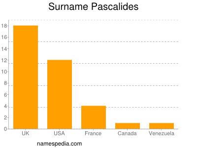 Surname Pascalides