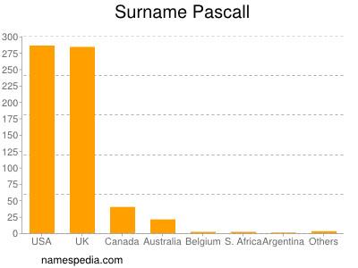Surname Pascall