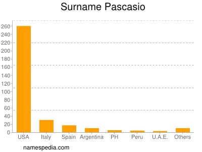 Surname Pascasio