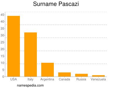 Surname Pascazi