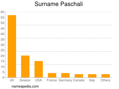 Surname Paschali