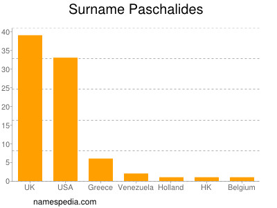 Surname Paschalides