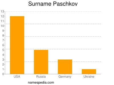 Surname Paschkov