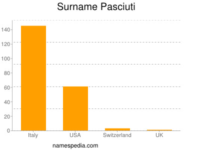 Surname Pasciuti