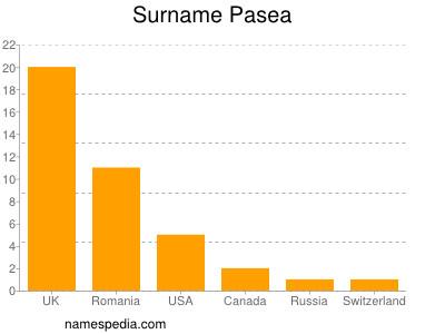 Surname Pasea