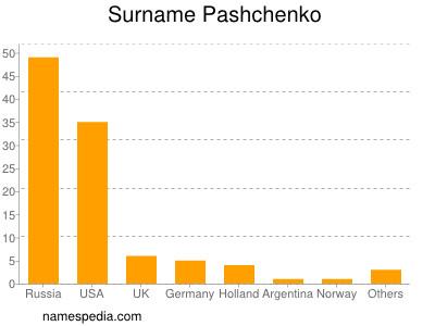 Surname Pashchenko