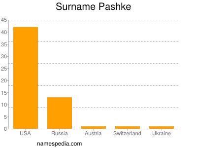 Surname Pashke