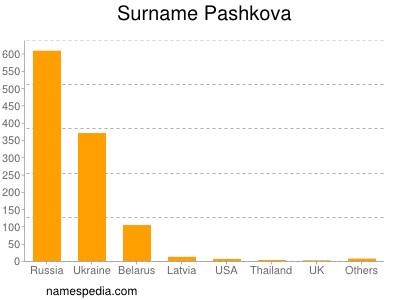 Surname Pashkova