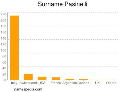 Surname Pasinelli