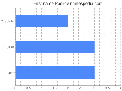 Given name Paskov